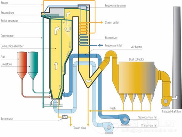 CFB boiler (2).jpg